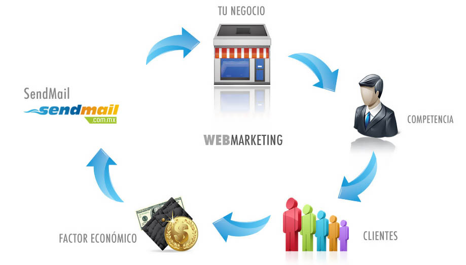 Beneficios del web marketing